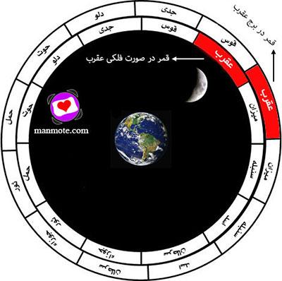 قمر در برج عقرب یا قمر در صورت فلکی عقرب