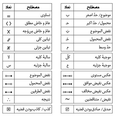 اصطلاحات و رموز و نمادهای منطقی