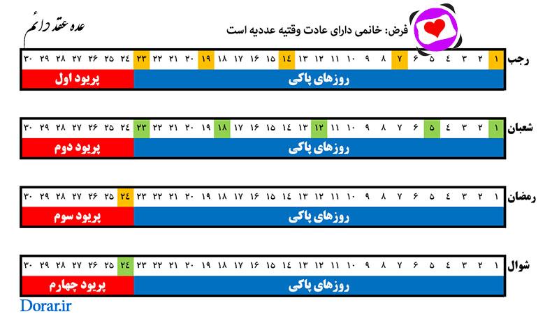 جدول راهنمای عده عقد دائم