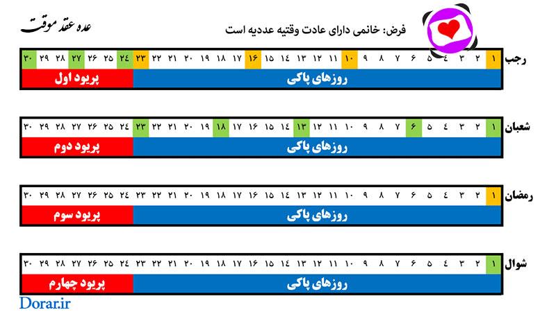 جدول توضیح تصویری عده عقد موقت