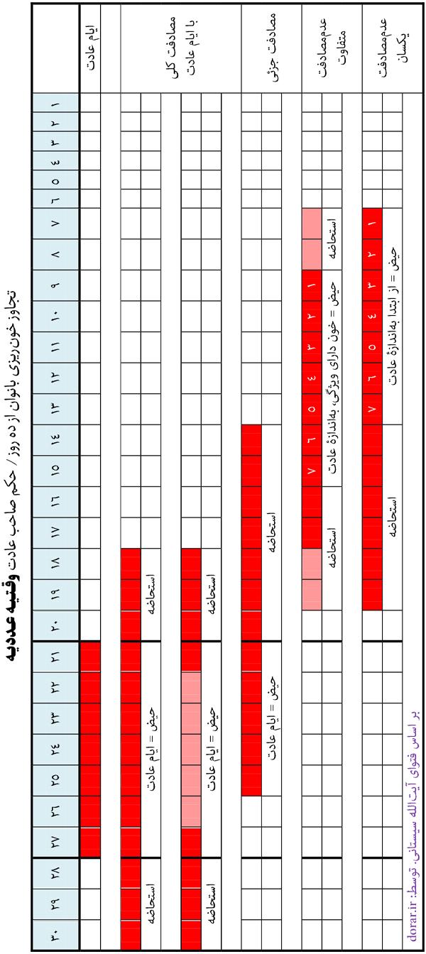 جدول حکم تجاوز خون از ده روز در عادت وقتیه عددیه